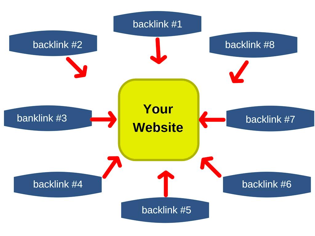 Backlink Paketleri Siteye Zarar Verir Mi?